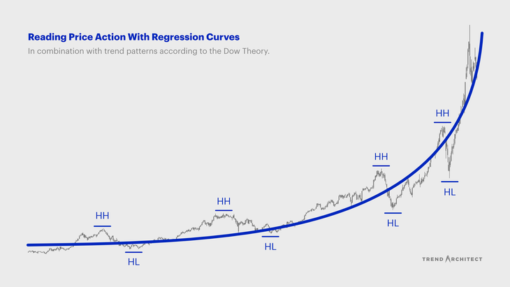 Orderly price action on a regression curve with trend patterns according to the Dow Theory