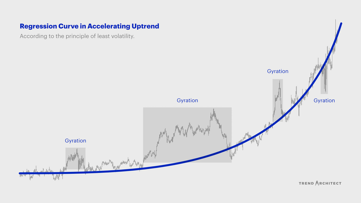 Regression curve according to the principle of least volatility