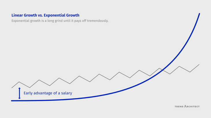 Linear growth vs. exponential growth