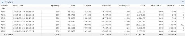Aggressive accumulation of ASHR shares