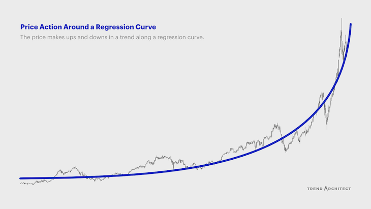 Apple's weekly chart: Price action in a trend along an underlying regression curve