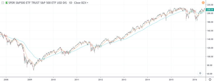 Golden cross and death cross in the S&P 500