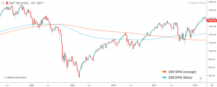Comparison between SMA and EMA on the S&P 500 weekly chart