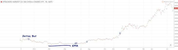 ASHR bottoming out at an EMA