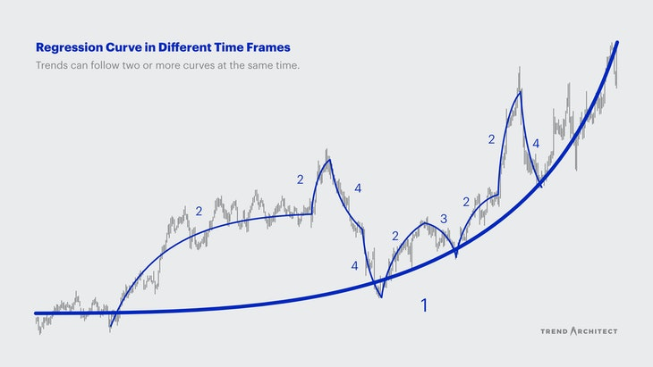 Varying types of regression curves in different time frames