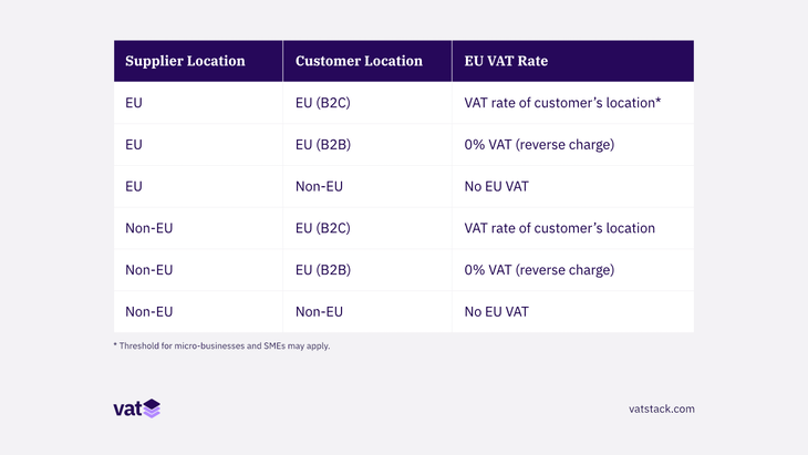 EU VAT rules for businesses located inside and outside EU