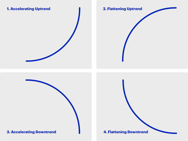 The 4 types of uptrends and downtrends in the shape of regression curves